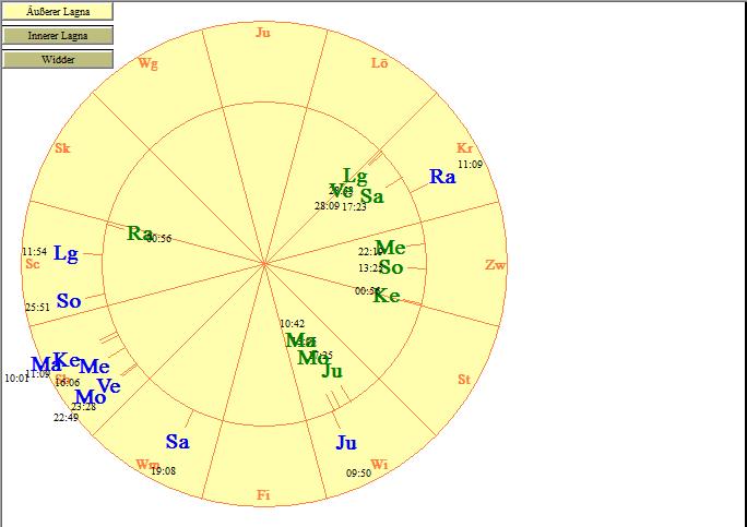 Übereinandergelegtes Horoskop von Brad Pitt und Angelina Jolie